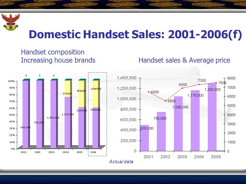 Handset composition Increasing house brands Handset sales & Average price Actual data Domestic Handset Sales: 2001-2006(f)