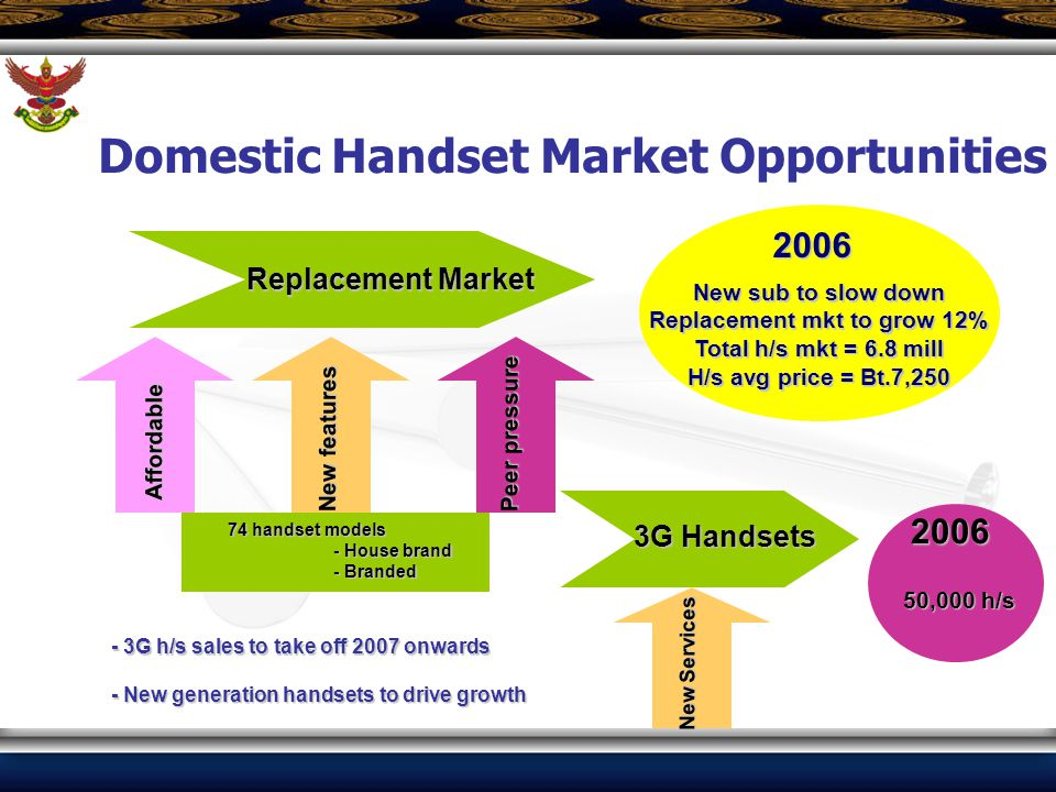 Replacement Market New features Peer pressure Affordable 3G Handsets New Services New sub to slow down Replacement mkt to grow 12% Total h/s mkt = 6.8