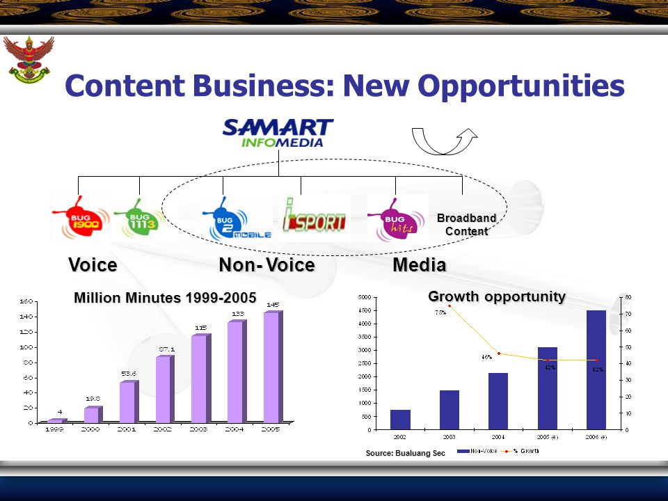 Content Business: New Opportunities BroadbandContent Voice Non- Voice Media Source: Bualuang Sec Growth opportunity Million Minutes 1999-2005