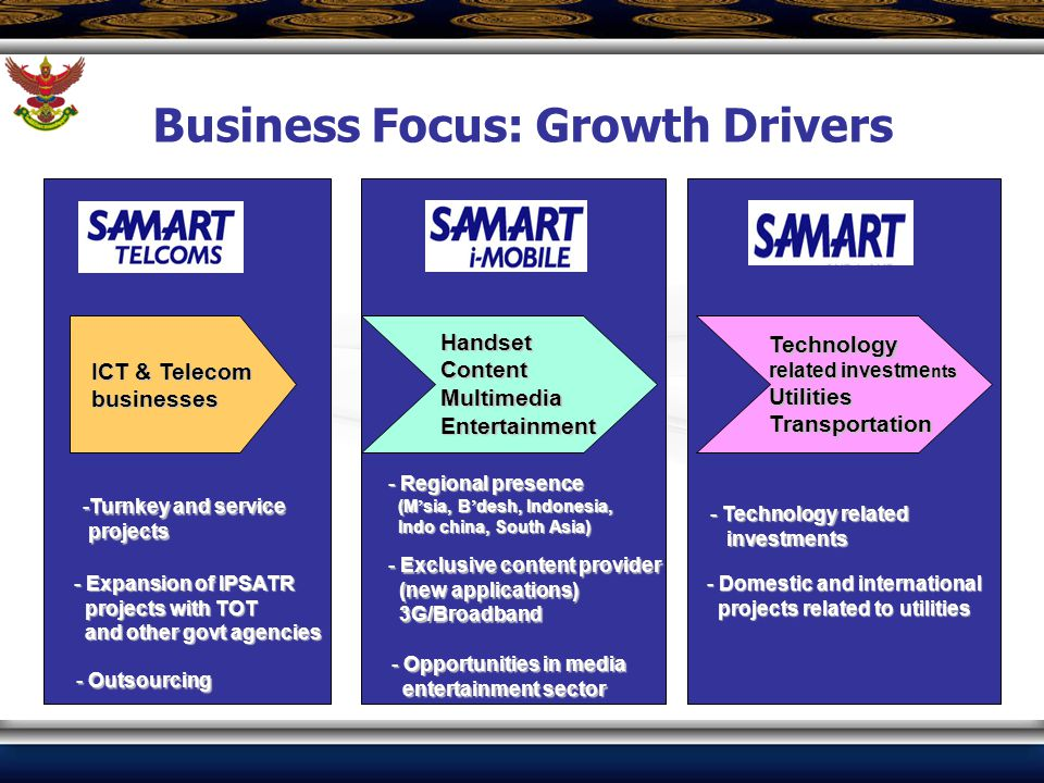 Business Focus: Growth Drivers ICT & Telecom businesses HandsetContentMultimediaEntertainment Technology related investme nts UtilitiesTransportation