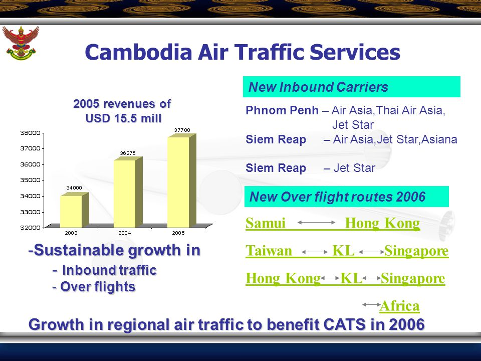 New Inbound Carriers Phnom Penh – Air Asia,Thai Air Asia, Jet Star Siem Reap – Air Asia,Jet Star,Asiana Siem Reap – Jet Star New Over flight routes 20