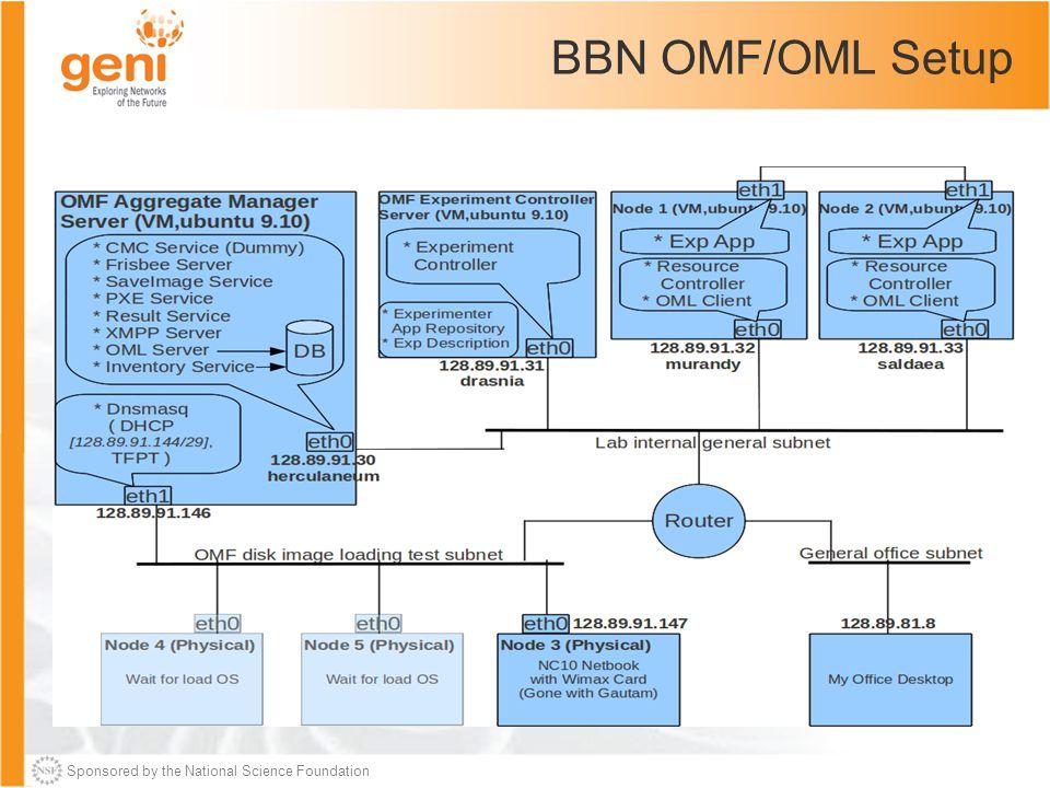 Sponsored by the National Science Foundation BBN OMF/OML Setup