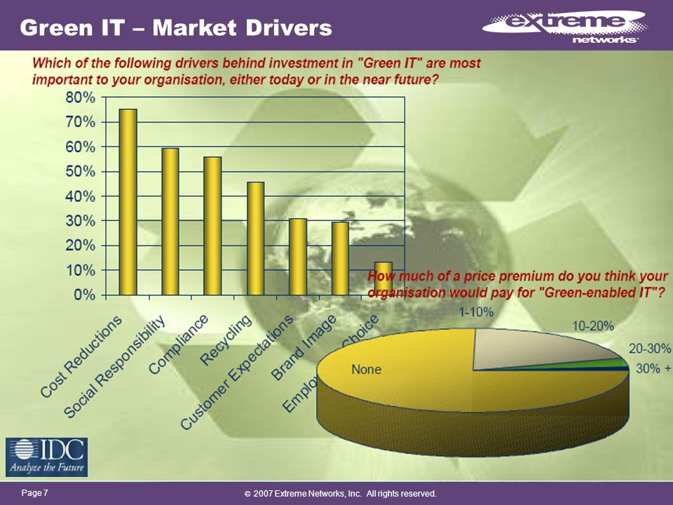 © 2007 Extreme Networks, Inc. All rights reserved. Page 7 Green IT – Market Drivers