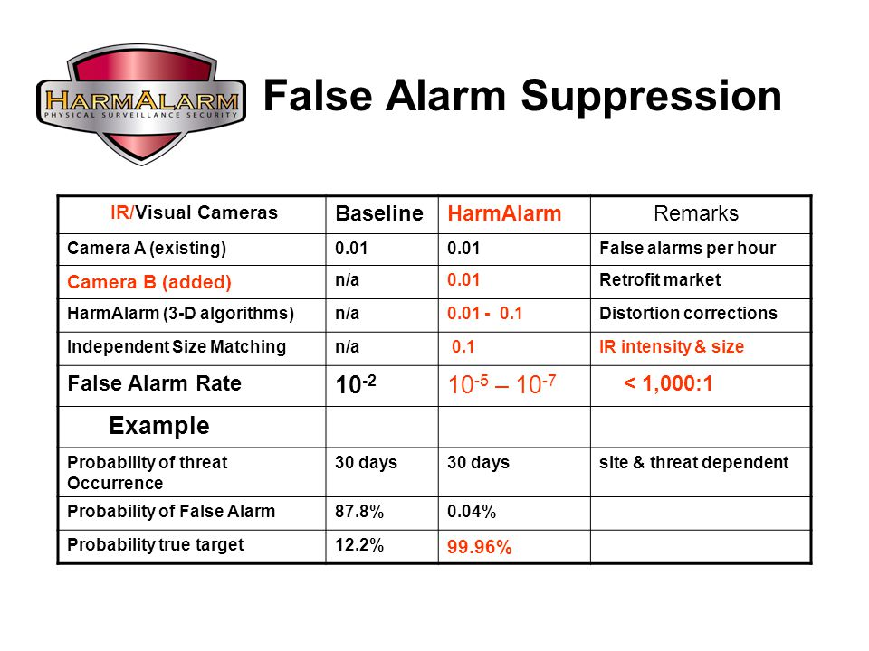IR/Visual Cameras BaselineHarmAlarm Remarks Camera A (existing)0.01 False alarms per hour Camera B (added) n/a0.01Retrofit market HarmAlarm (3-D algorithms)n/a0.01 - 0.1Distortion corrections Independent Size Matchingn/a 0.1IR intensity & size False Alarm Rate 10 -2 10 -5 – 10 -7 < 1,000:1 Example Probability of threat Occurrence 30 days site & threat dependent Probability of False Alarm87.8%0.04% Probability true target12.2% 99.96% False Alarm Suppression