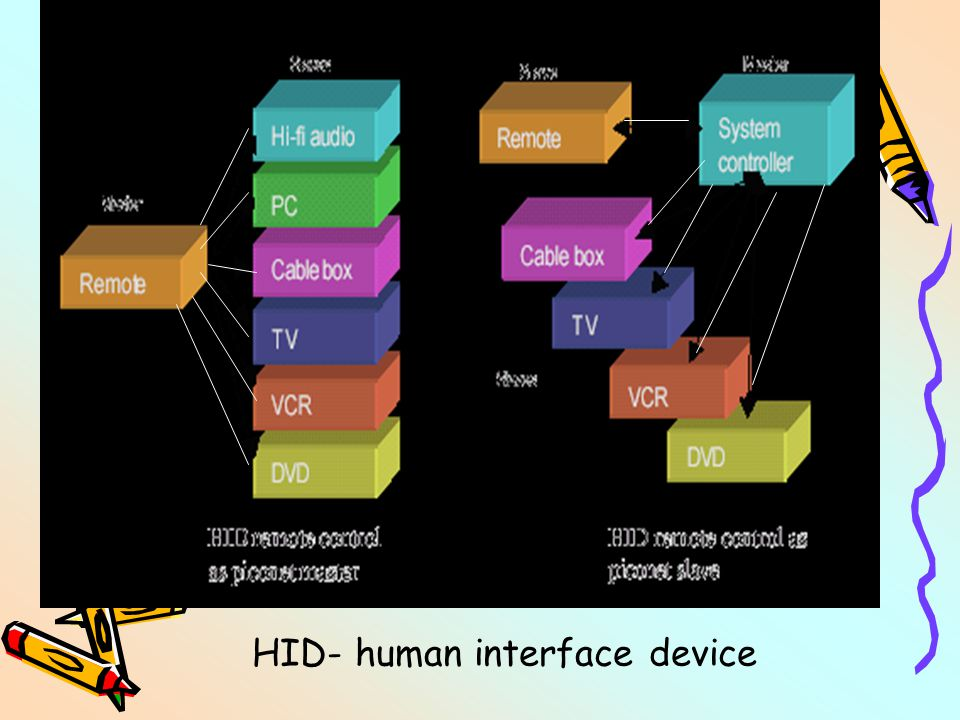 HID- human interface device