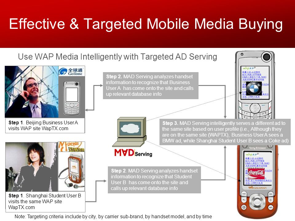 Note: Targeting criteria include by city, by carrier sub-brand, by handset model, and by time Effective & Targeted Mobile Media Buying Use WAP Media Intelligently with Targeted AD Serving Step 3.
