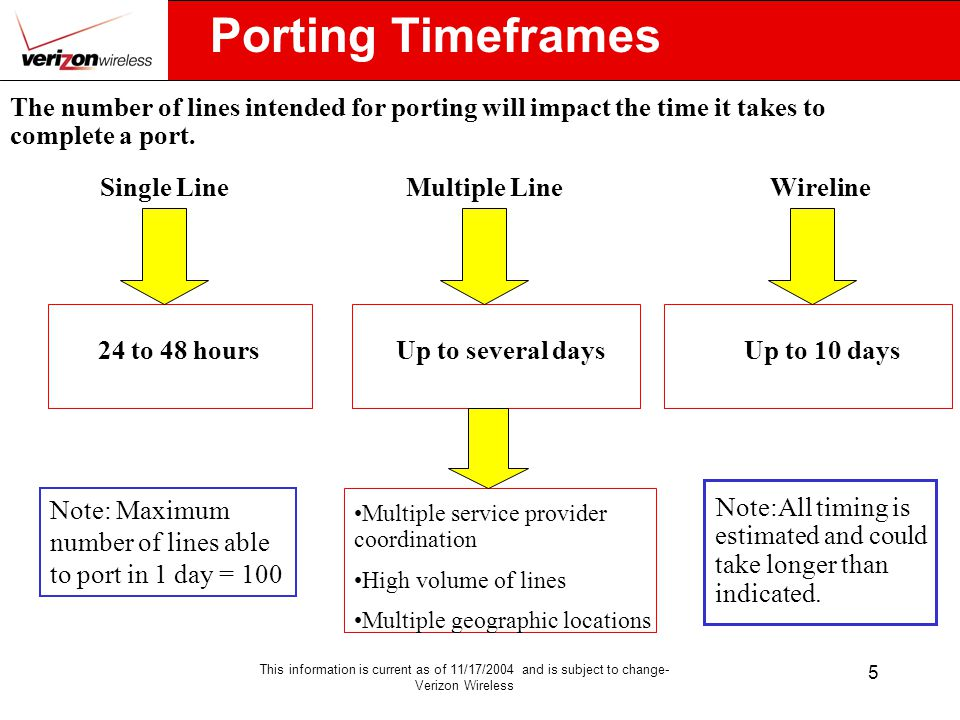 This information is current as of 11/17/2004 and is subject to change- Verizon Wireless 5 Porting Timeframes 24 to 48 hoursUp to 10 days The number of lines intended for porting will impact the time it takes to complete a port.