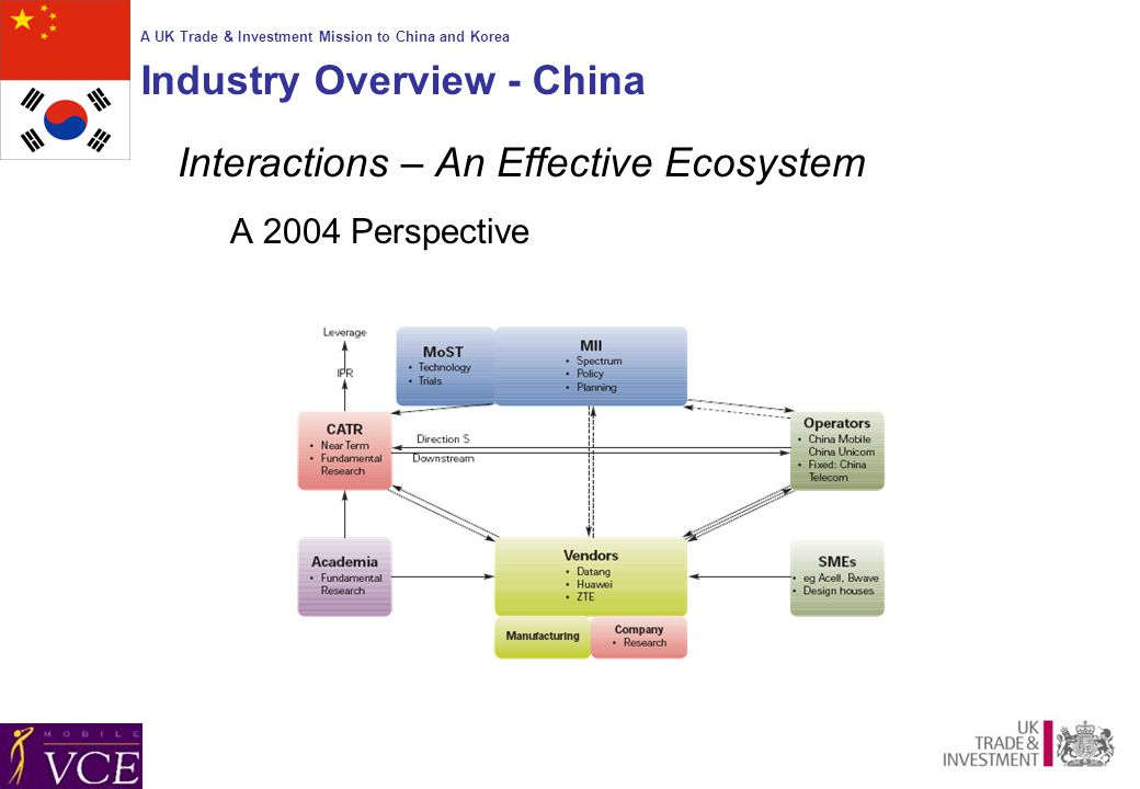 A UK Trade & Investment Mission to China and Korea Industry Overview - China Interactions – An Effective Ecosystem A 2004 Perspective
