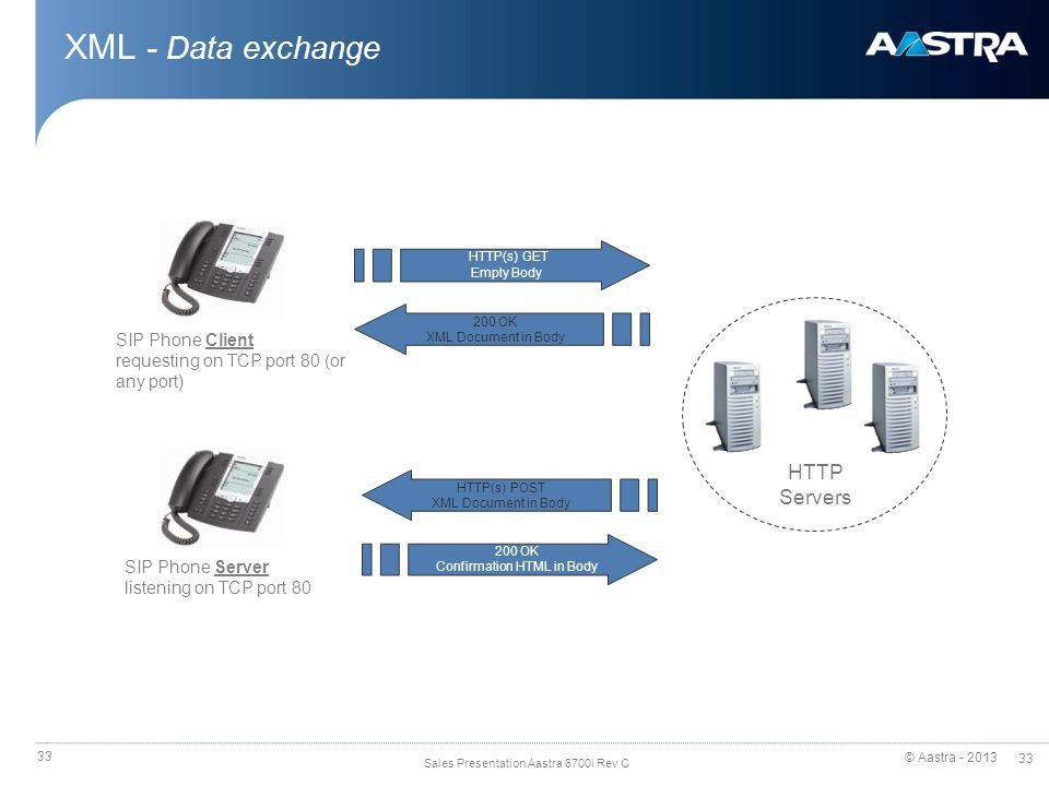 © Aastra - 2013 33 Sales Presentation Aastra 6700i Rev C 33 XML - Data exchange HTTP(s) GET Empty Body HTTP Servers 200 OK XML Document in Body SIP Phone Client requesting on TCP port 80 (or any port) SIP Phone Server listening on TCP port 80 200 OK Confirmation HTML in Body HTTP(s) POST XML Document in Body