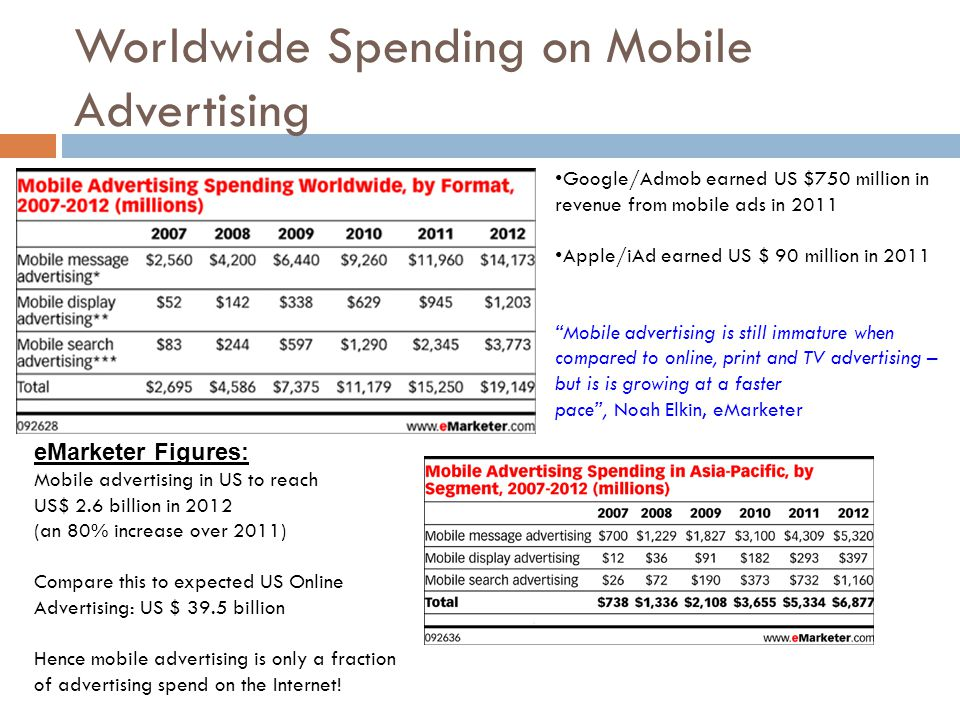 Worldwide Spending on Mobile Advertising eMarketer Figures: Mobile advertising in US to reach US$ 2.6 billion in 2012 (an 80% increase over 2011) Compare this to expected US Online Advertising: US $ 39.5 billion Hence mobile advertising is only a fraction of advertising spend on the Internet.