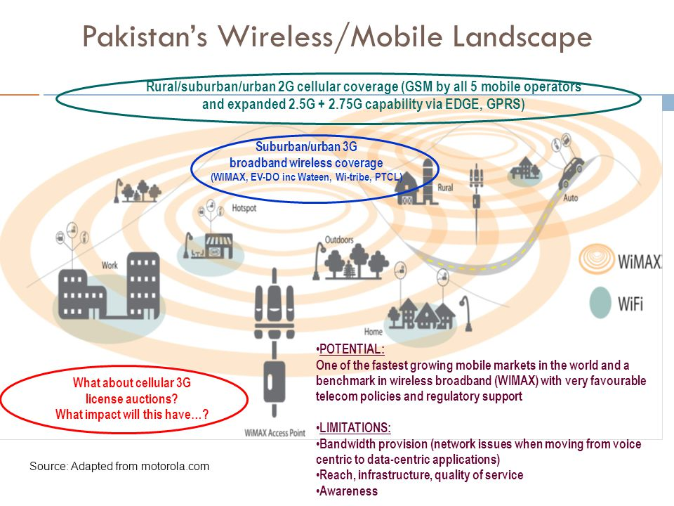 Rural/suburban/urban 2G cellular coverage (GSM by all 5 mobile operators and expanded 2.5G + 2.75G capability via EDGE, GPRS) Suburban/urban 3G broadband wireless coverage (WIMAX, EV-DO inc Wateen, Wi-tribe, PTCL) Pakistan's Wireless/Mobile Landscape POTENTIAL: One of the fastest growing mobile markets in the world and a benchmark in wireless broadband (WIMAX) with very favourable telecom policies and regulatory support LIMITATIONS: Bandwidth provision (network issues when moving from voice centric to data-centric applications) Reach, infrastructure, quality of service Awareness Source: Adapted from motorola.com What about cellular 3G license auctions.