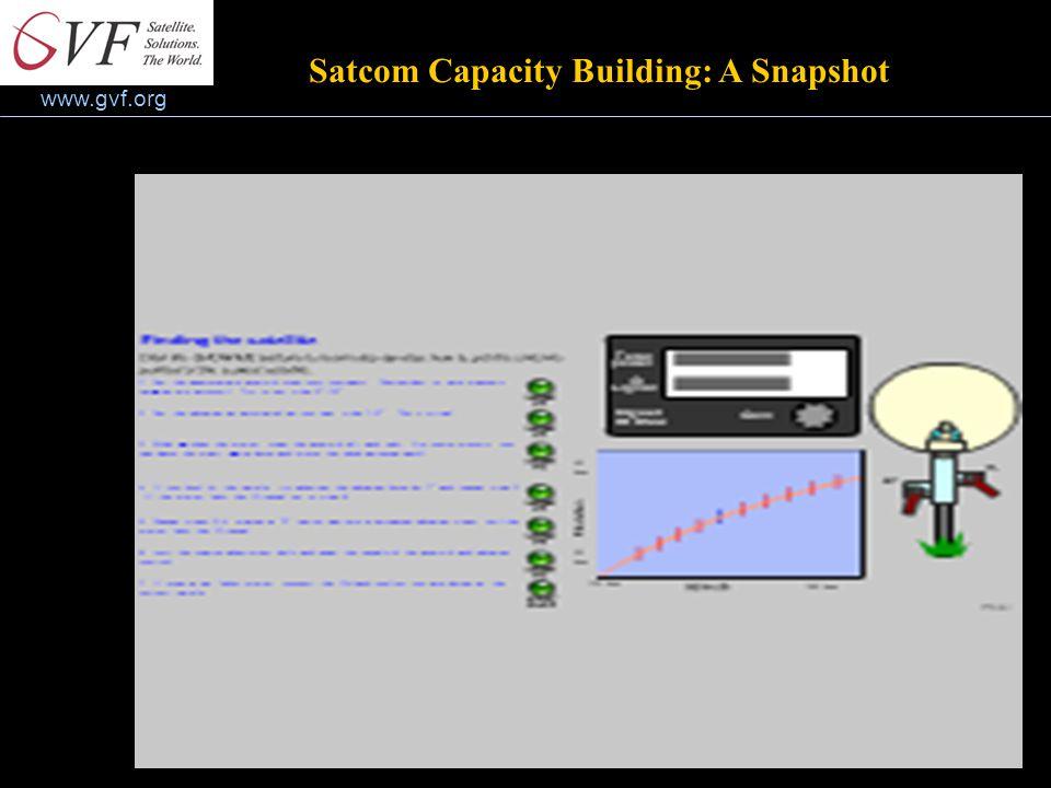 www.gvf.org Satcom Capacity Building: A Snapshot