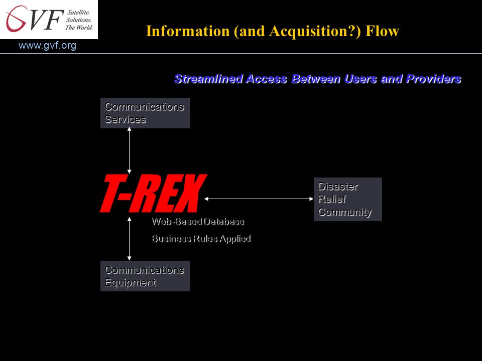 www.gvf.org Information (and Acquisition?) Flow Streamlined Access Between Users and Providers Communications Services Communications Equipment T-REX Disaster Relief Community Web-Based Database Business Rules Applied