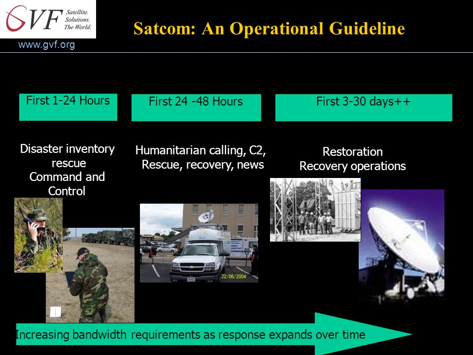 www.gvf.org First 1-24 Hours First 24 -48 HoursFirst 3-30 days++ Disaster inventory rescue Command and Control Humanitarian calling, C2, Rescue, recovery, news Restoration Recovery operations Increasing bandwidth requirements as response expands over time Satcom: An Operational Guideline
