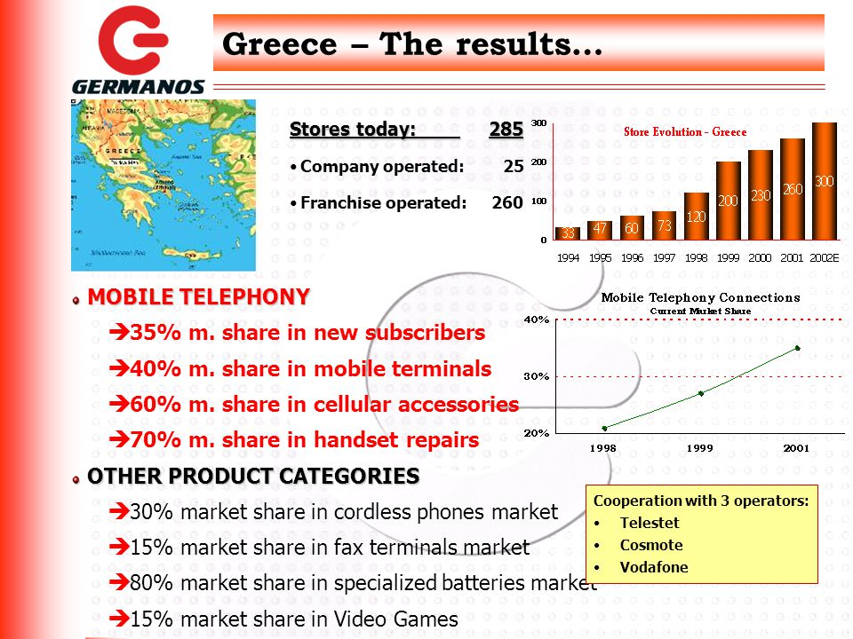 Greece – The results… Stores today: 285 Company operated: 25 Franchise operated: 260 MOBILE TELEPHONY è 35% m.