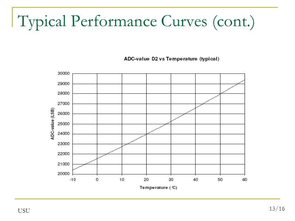 USU 13/16 Typical Performance Curves (cont.)