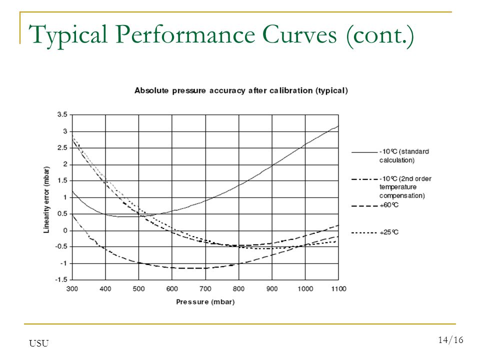 USU 14/16 Typical Performance Curves (cont.)
