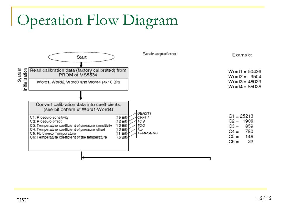 USU 16/16 Operation Flow Diagram