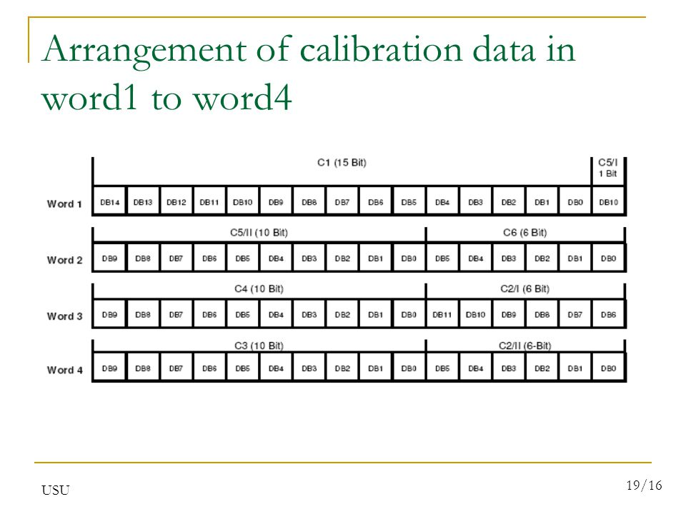 USU 19/16 Arrangement of calibration data in word1 to word4