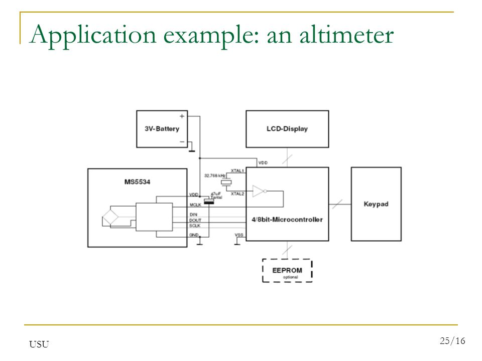 USU 25/16 Application example: an altimeter
