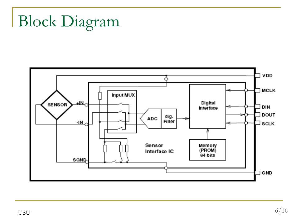 USU 6/16 Block Diagram