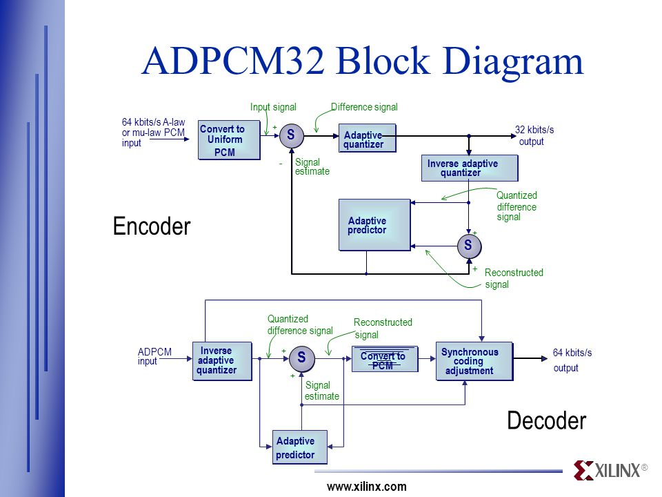 ® www.xilinx.com ADPCM32 Block Diagram Adaptive quantizer + - + + 32 kbits/s output S S Adaptive predictor Convert to Uniform PCM 64 kbits/s A-law or mu-law PCM input Inverse adaptive quantizer Difference signal Signal estimate Input signal Quantized difference signal Reconstructed signal + + 64 kbits/s output S Adaptive predictor Convert to PCM Inverse adaptive quantizer Signal estimate Quantized difference signal Reconstructed signal ADPCM input Synchronous coding adjustment Decoder Encoder