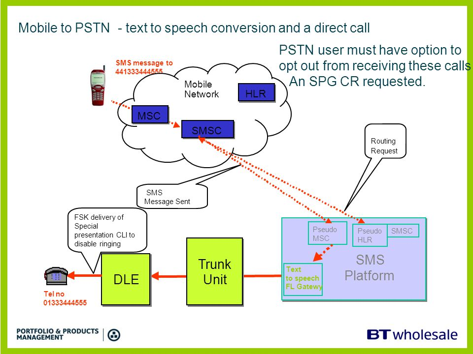 Mobile to PSTN - text to speech conversion and a direct call Trunk Unit Trunk Unit DLE SMS message to 441333444555 SMS Platform SMS Platform Pseudo HLR Routing Request Pseudo MSC Mobile Network Tel no 01333444555 SMSC HLR MSC SMSC SMS Message Sent Text to speech FL Gatewy FSK delivery of Special presentation CLI to disable ringing PSTN user must have option to opt out from receiving these calls An SPG CR requested.