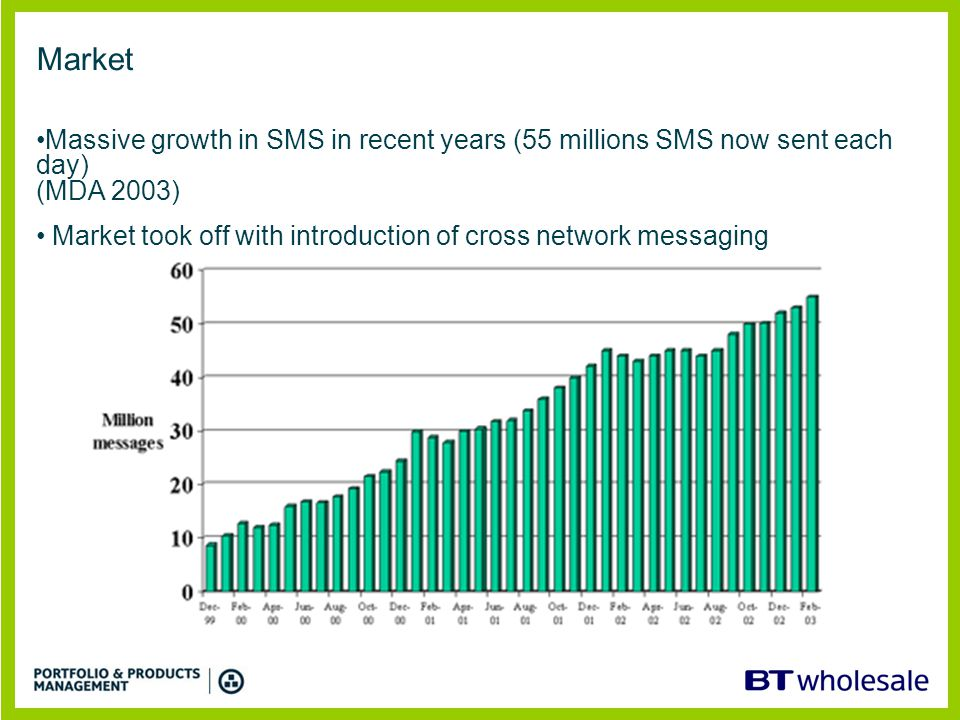 Market Massive growth in SMS in recent years (55 millions SMS now sent each day) (MDA 2003) Market took off with introduction of cross network messagi