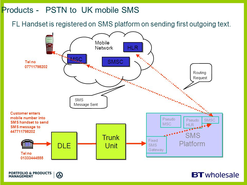 Products - PSTN to UK mobile SMS Trunk Unit Trunk Unit DLE Customer enters mobile number into SMS handset to send SMS message to 447711798202 SMS Platform SMS Platform Pseudo HLR Routing Request Pseudo MSC Mobile Network Tel no 01333444555 SMSC HLR MSC SMSC SMS Message Sent Fixed SMS Gateway Tel no 07711798202 FL Handset is registered on SMS platform on sending first outgoing text.