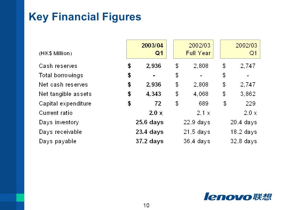 10 Key Financial Figures