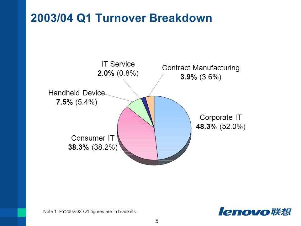 5 2003/04 Q1 Turnover Breakdown Corporate IT 48.3% (52.0%) Consumer IT 38.3% (38.2%) Handheld Device 7.5% (5.4%) Contract Manufacturing 3.9% (3.6%) IT Service 2.0% (0.8%) Note 1: FY2002/03 Q1 figures are in brackets.