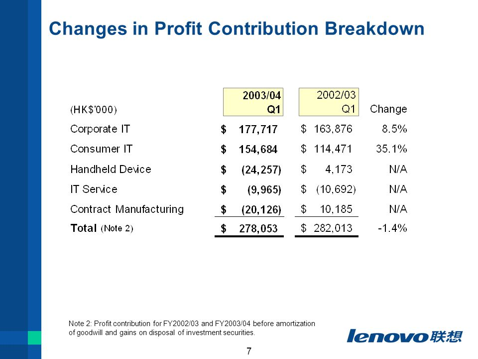 7 Changes in Profit Contribution Breakdown Note 2: Profit contribution for FY2002/03 and FY2003/04 before amortization of goodwill and gains on disposal of investment securities.