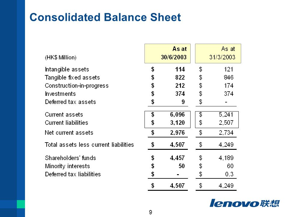 9 Consolidated Balance Sheet