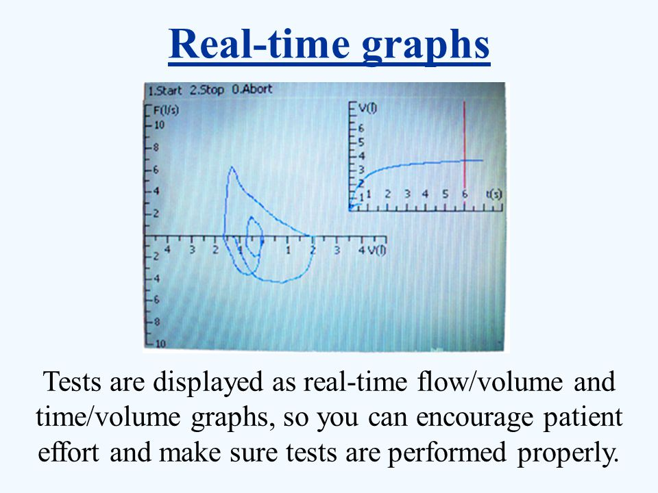 Tests are displayed as real-time flow/volume and time/volume graphs, so you can encourage patient effort and make sure tests are performed properly. R
