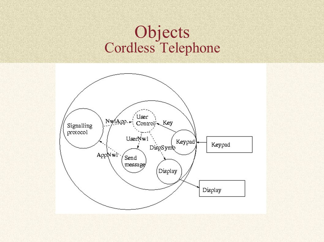 Objects Cordless Telephone