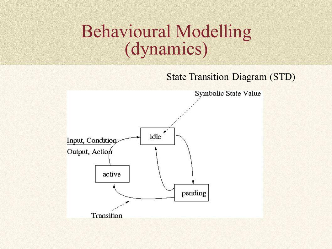 Behavioural Modelling (dynamics) State Transition Diagram (STD)