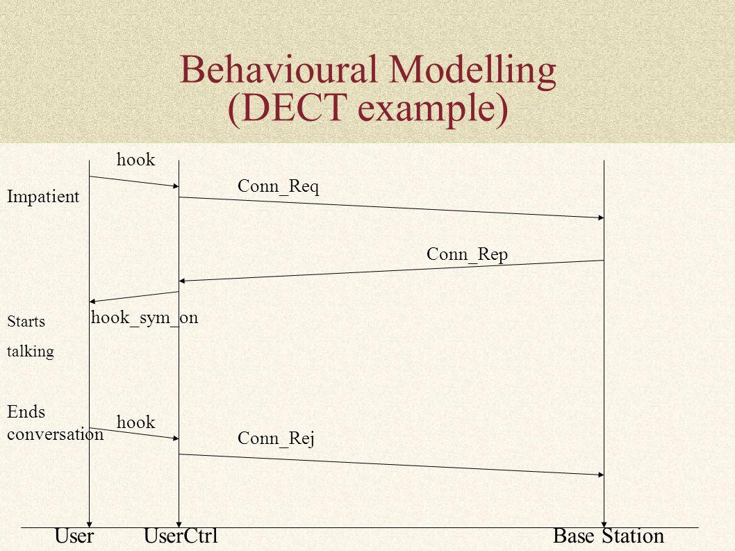 Behavioural Modelling (DECT example) hook Conn_Req Conn_Rep hook_sym_on Impatient Starts talking Ends conversation UserUserCtrlBase Station hook Conn_Rej