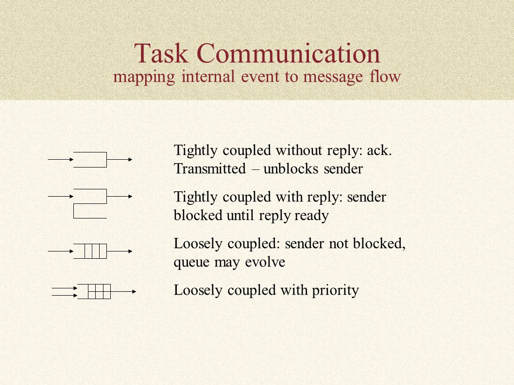 Task Communication mapping internal event to message flow Tightly coupled without reply: ack. Transmitted – unblocks sender Tightly coupled with reply