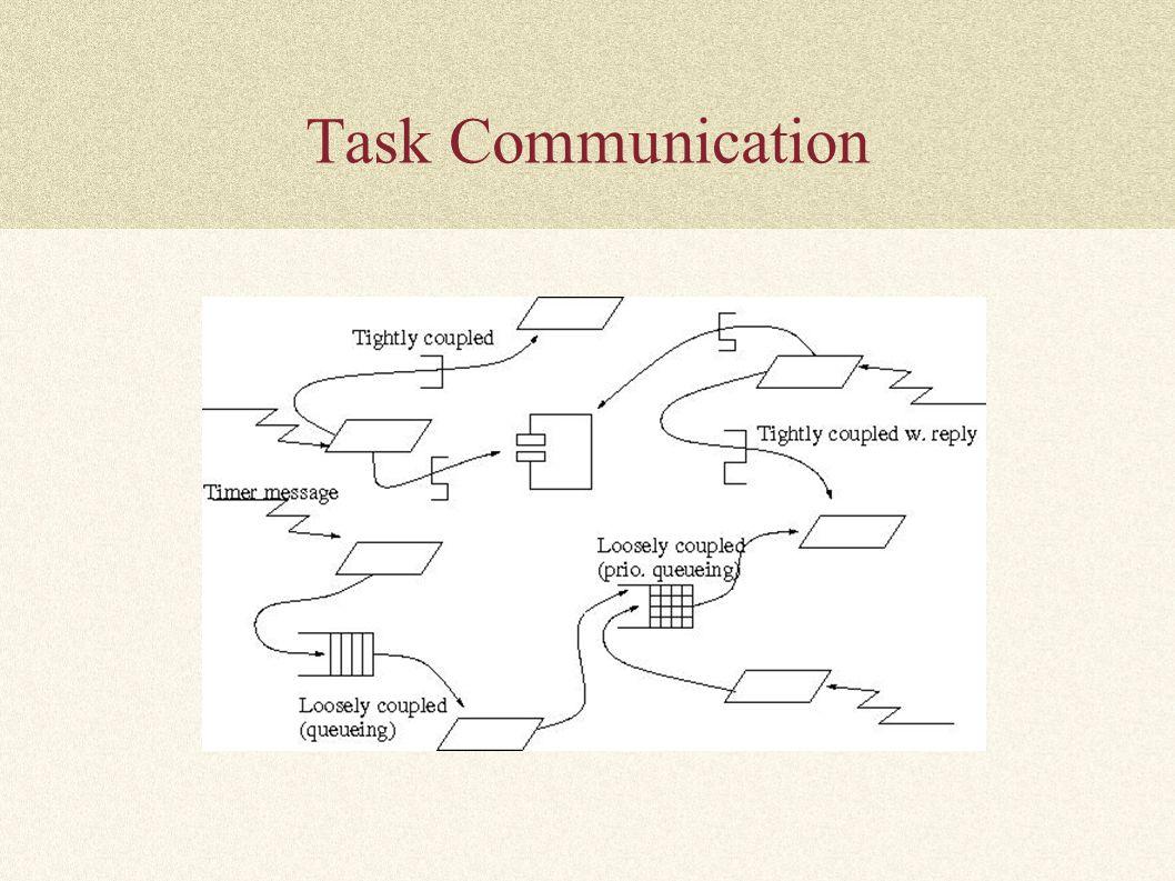 Task Communication