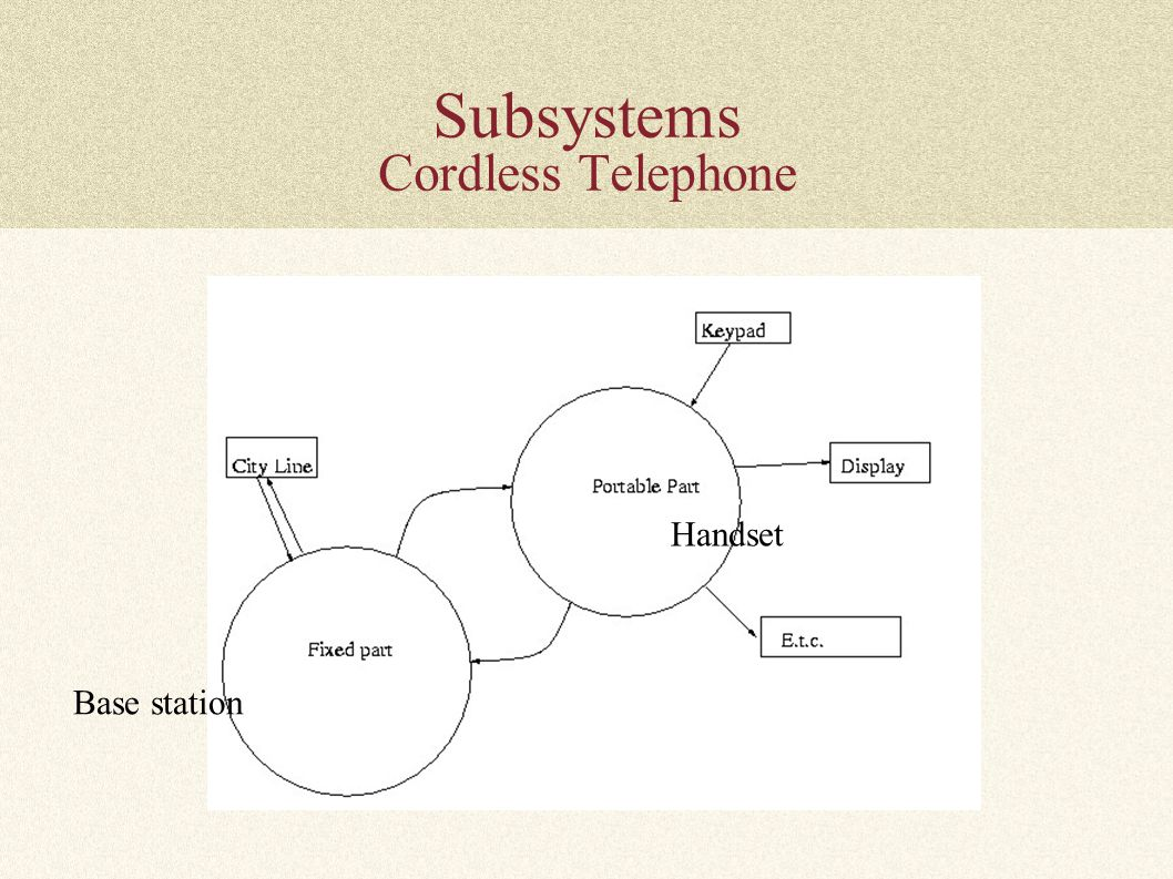 Subsystems Cordless Telephone Base station Handset