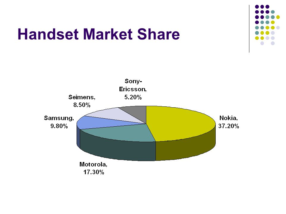 Handset Market Share