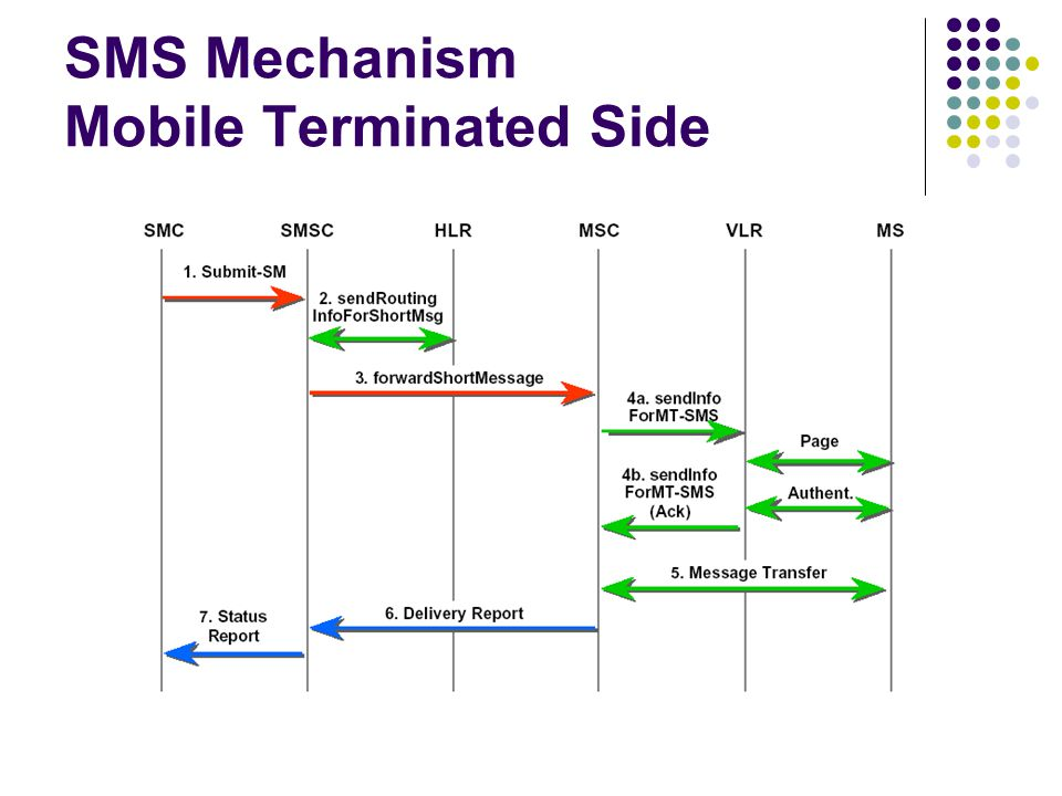 SMS Mechanism Mobile Terminated Side