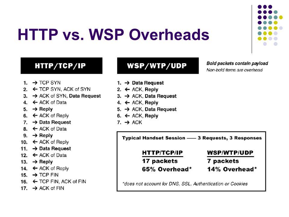 HTTP vs. WSP Overheads