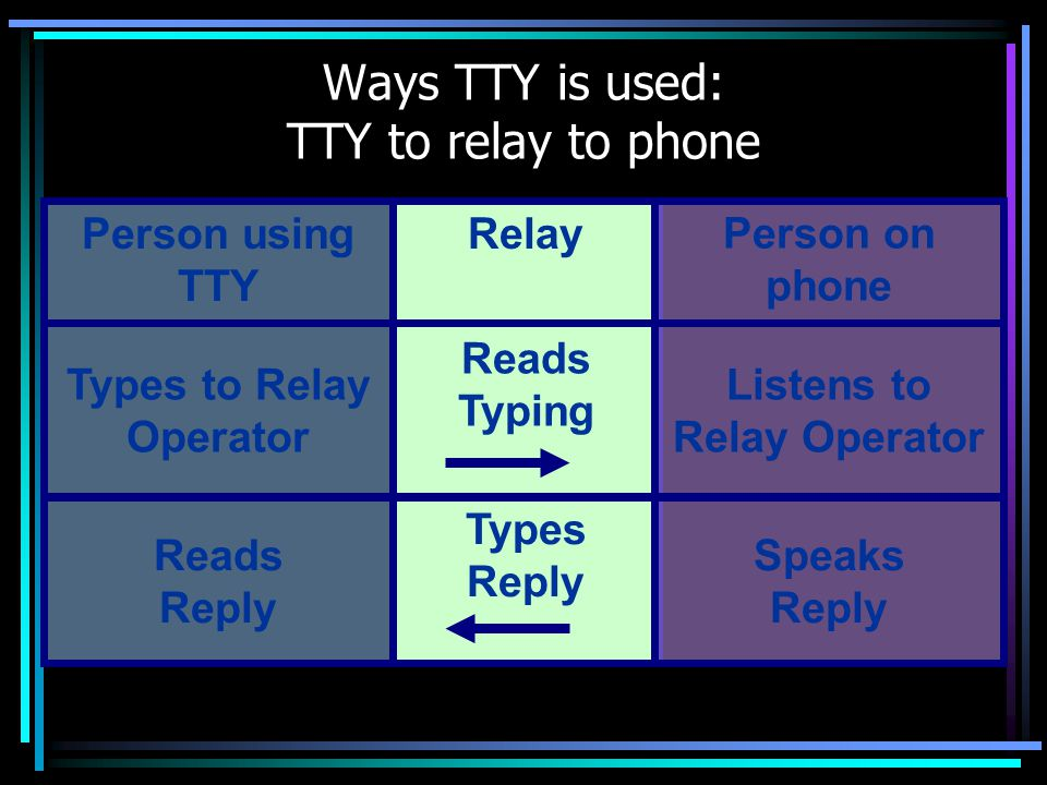 Ways TTY is used: TTY to relay to phone Reads Typing Types Reply Person using TTY Relay Types to Relay Operator Reads Reply Person on phone Listens to Relay Operator Speaks Reply