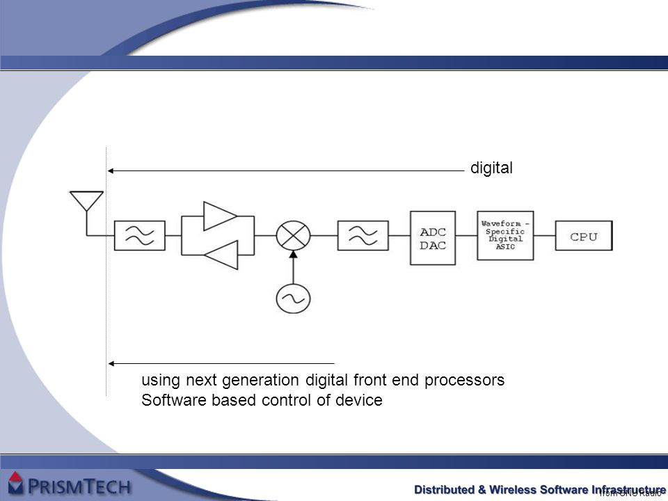 from GNU Radio digital using next generation digital front end processors Software based control of device