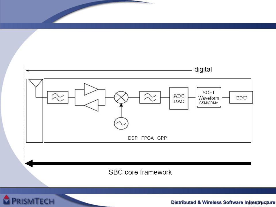 © PrismTech digital SBC core framework SOFT Waveform GSM/CDMA DSP FPGA GPP