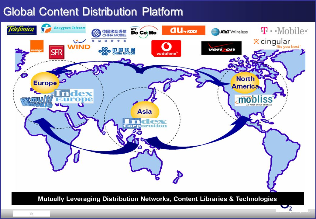 ©2004 Index Corporation. All rights reserved. 5 Global Content Distribution Platform Mutually Leveraging Distribution Networks, Content Libraries & Te