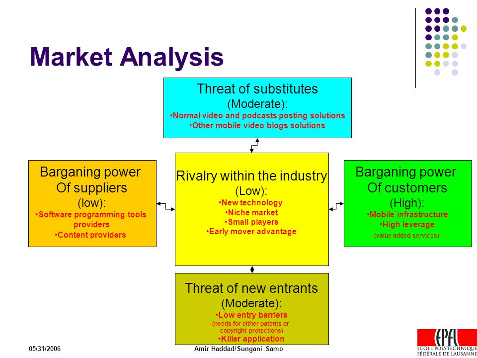 05/31/2006Amir Haddad/Sungani Samo Market Analysis Threat of substitutes (Moderate): Normal video and podcasts posting solutions Other mobile video bl