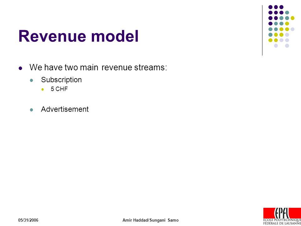 05/31/2006Amir Haddad/Sungani Samo Revenue model We have two main revenue streams: Subscription 5 CHF Advertisement