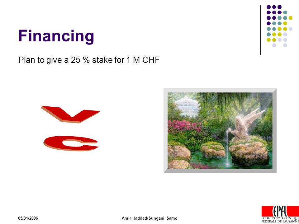 05/31/2006Amir Haddad/Sungani Samo Financing Plan to give a 25 % stake for 1 M CHF